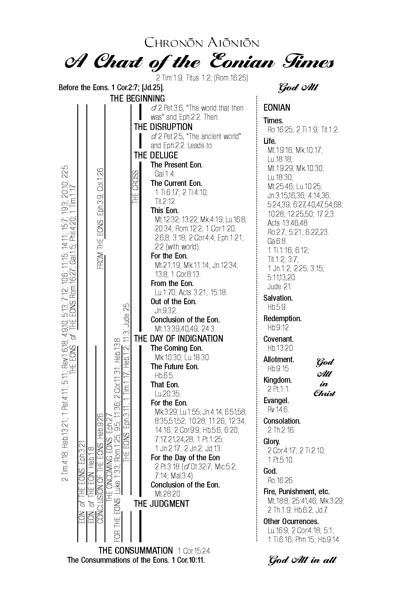 Eonian Times Chart
